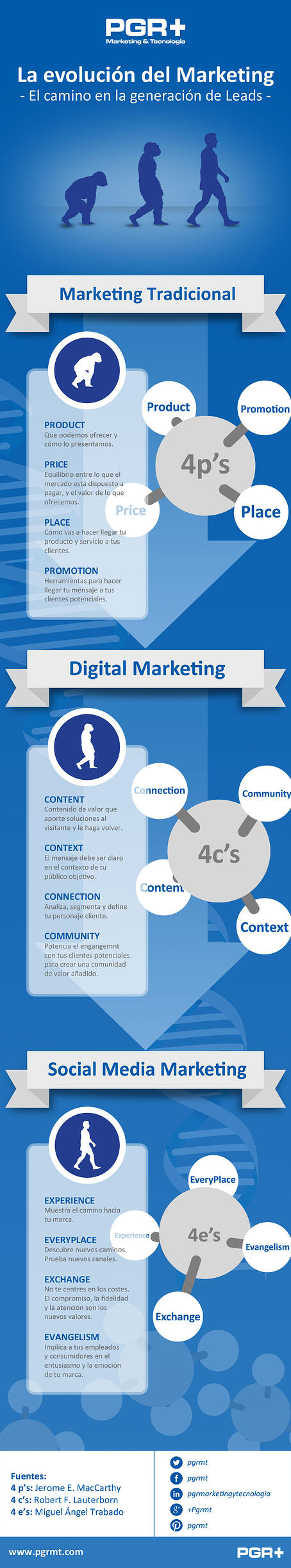 La evolución del marketing tradicional al social media marketing