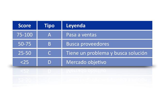 tabla de valores Lead Scoring