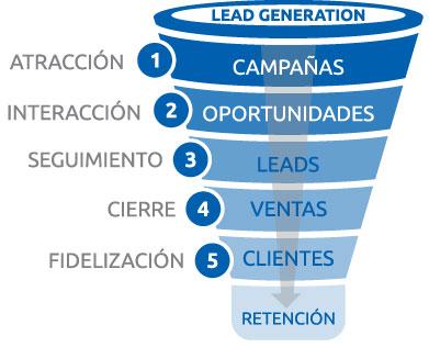 funnel ventas demand generation