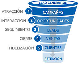 funnel ventas demand generation