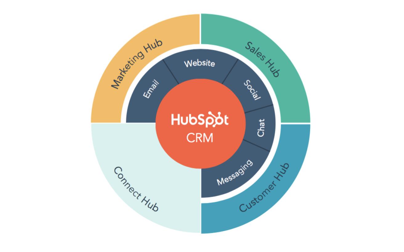 Hubspot customer hub