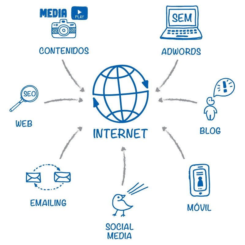 Online Marketing Services for the IT Sector