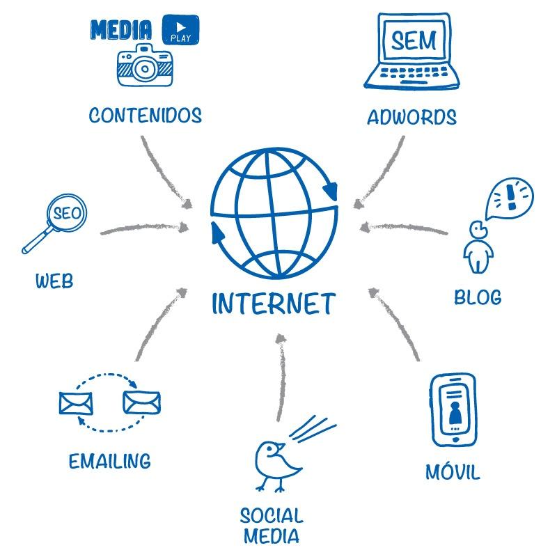 Marketing Online para el Sector TIC